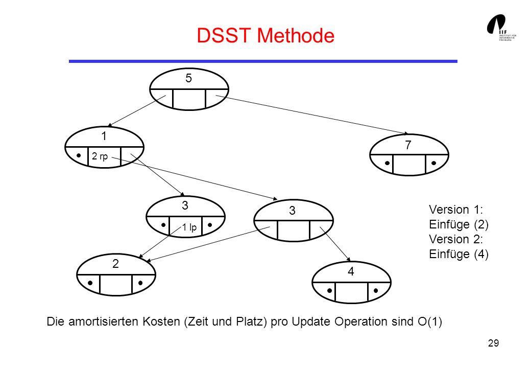 29 DSST Methode Die amortisierten Kosten (Zeit und Platz) pro Update Operation sind O(1) 5 1 3 2 3 4 7 2 rp 1 lp Version 1: Einfüge (2) Version 2: Einfüge (4)