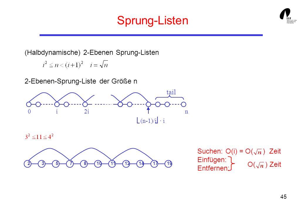 45 Sprung-Listen (Halbdynamische) 2-Ebenen Sprung-Listen 2-Ebenen-Sprung-Liste der Größe n Suchen:O(i) = O( ) Zeit Einfügen: Entfernen: O( ) Zeit tail 0i2in (n-1)/i·i 23578101112141719