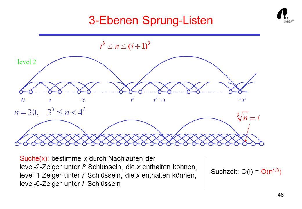 46 3-Ebenen Sprung-Listen level 2 Suche(x): bestimme x durch Nachlaufen der level-2-Zeiger unter i 2 Schlüsseln, die x enthalten können, level-1-Zeiger unter i Schlüsseln, die x enthalten können, level-0-Zeiger unter i Schlüsseln Suchzeit: O(i) = O(n 1/3 ) 0i2ii 2 i 2 +i2·i 2
