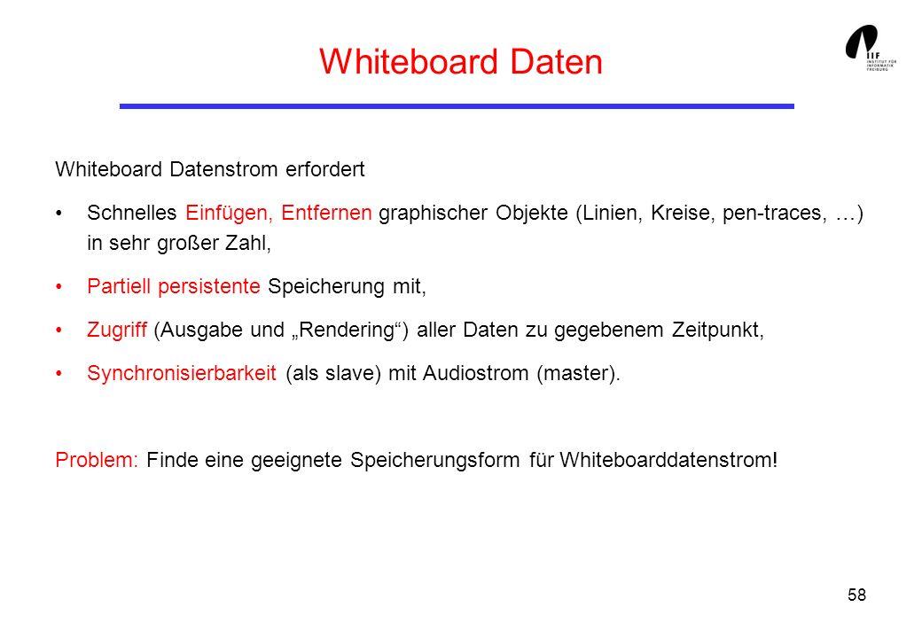 58 Whiteboard Daten Whiteboard Datenstrom erfordert Schnelles Einfügen, Entfernen graphischer Objekte (Linien, Kreise, pen-traces, …) in sehr großer Zahl, Partiell persistente Speicherung mit, Zugriff (Ausgabe und Rendering) aller Daten zu gegebenem Zeitpunkt, Synchronisierbarkeit (als slave) mit Audiostrom (master).