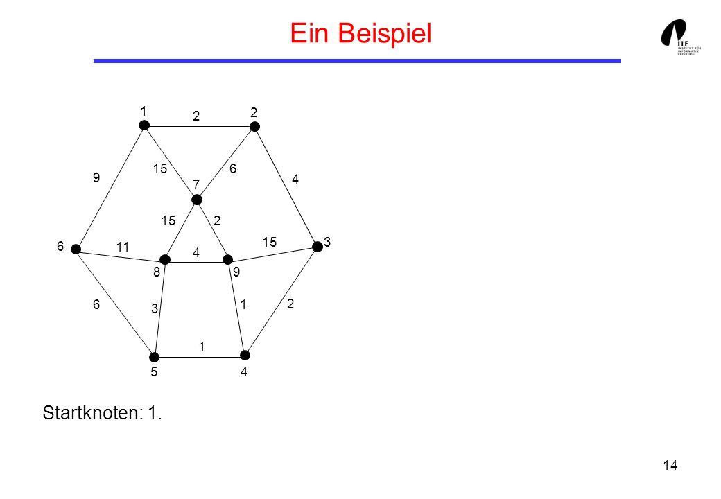 14 Ein Beispiel Startknoten: 1. 1 3 8 6 7 5 9 4 2 9 6 11 3 4 1 1 2 15 4 2 2 6