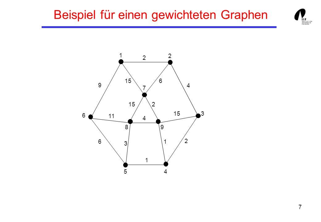7 Beispiel für einen gewichteten Graphen 1 3 8 6 7 5 9 4 2 9 6 11 3 4 1 1 2 15 4 2 2 6