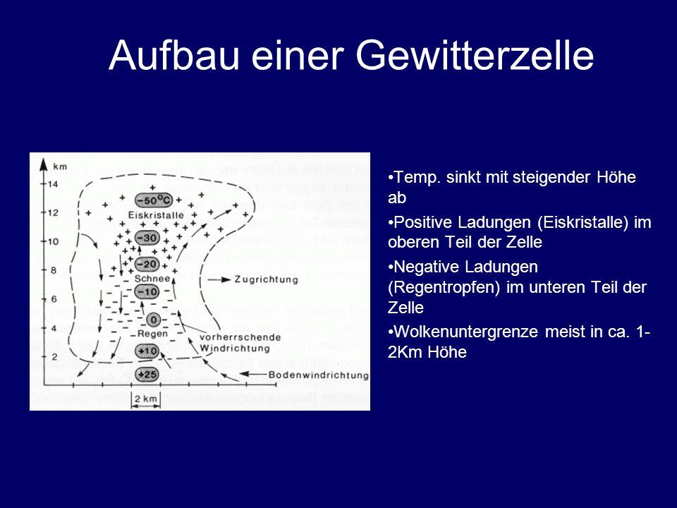 Aufbau einer Gewitterzelle Temp. sinkt mit steigender Höhe ab Positive Ladungen (Eiskristalle) im oberen Teil der Zelle Negative Ladungen (Regentropfe