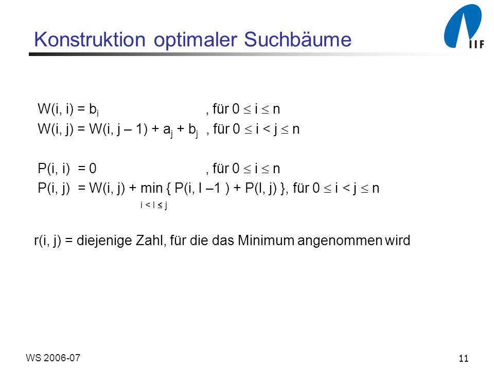 11WS 2006-07 Konstruktion optimaler Suchbäume W(i, i) = b i, für 0 i n W(i, j) = W(i, j – 1) + a j + b j, für 0 i < j n P(i, i) = 0, für 0 i n P(i, j) = W(i, j) + min { P(i, l –1 ) + P(l, j) }, für 0 i < j n i < l j r(i, j) = diejenige Zahl, für die das Minimum angenommen wird