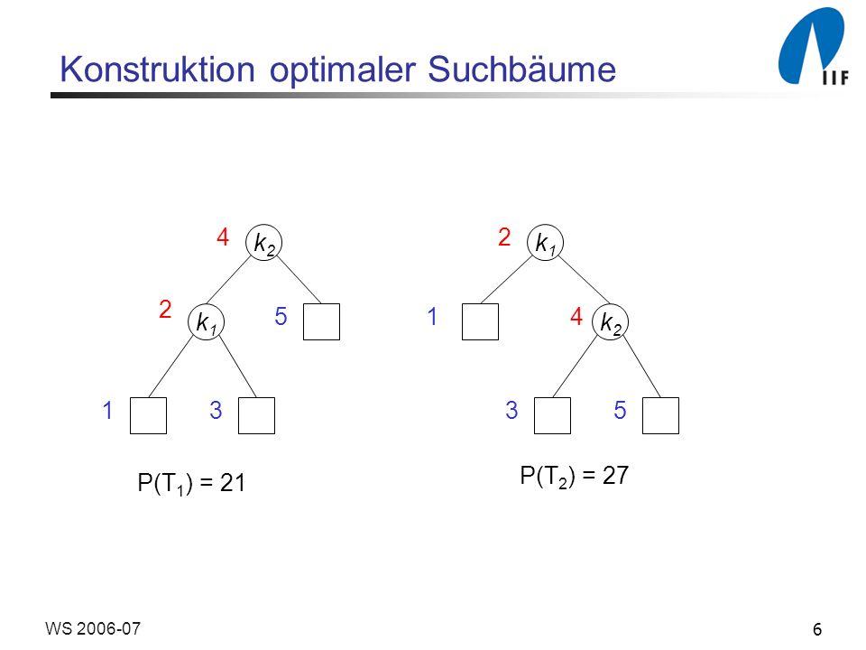 6WS 2006-07 Konstruktion optimaler Suchbäume k1k1 k2k2 k2k2 k1k1 4 2 2 41 35 5 13 P(T 1 ) = 21 P(T 2 ) = 27