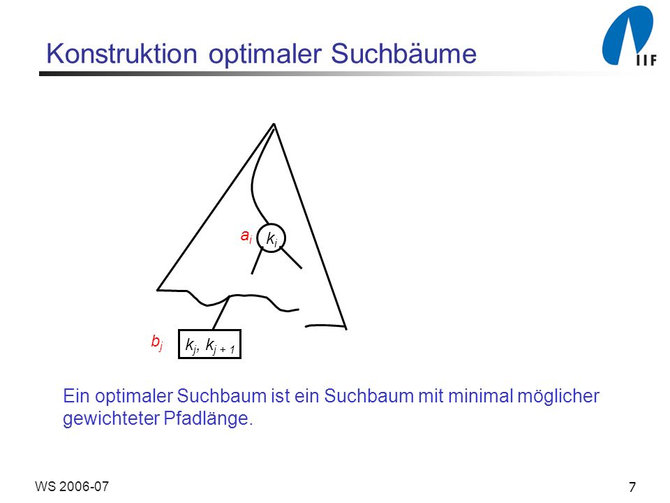 7WS 2006-07 Konstruktion optimaler Suchbäume kiki k j, k j + 1 bjbj aiai Ein optimaler Suchbaum ist ein Suchbaum mit minimal möglicher gewichteter Pfadlänge.