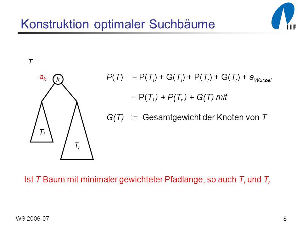 8WS 2006-07 Konstruktion optimaler Suchbäume P(T) = P(T l ) + G(T l ) + P(T r ) + G(T r ) + a Wurzel = P(T l ) + P(T r ) + G(T) mit G(T) := Gesamtgewicht der Knoten von T k TlTl TrTr akak T Ist T Baum mit minimaler gewichteter Pfadlänge, so auch T l und T r