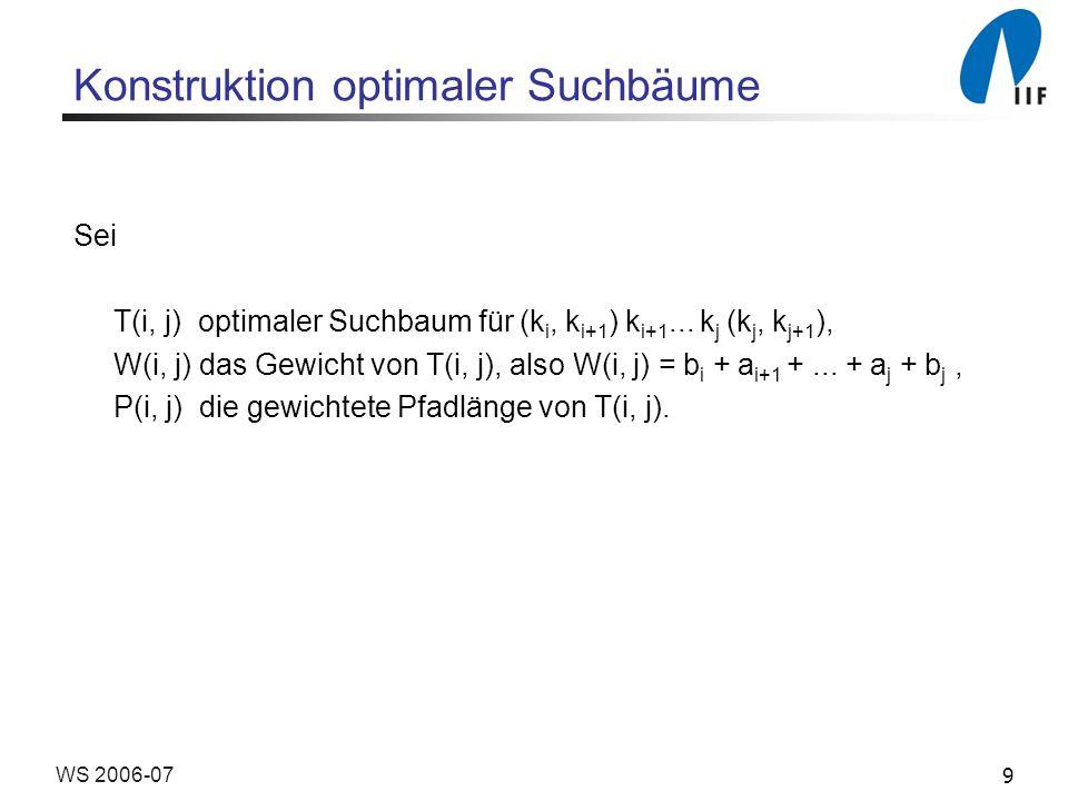 9WS 2006-07 Konstruktion optimaler Suchbäume Sei T(i, j) optimaler Suchbaum für (k i, k i+1 ) k i+1...