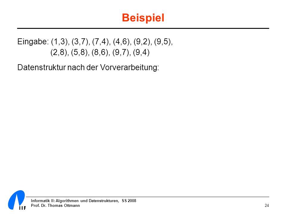 Informatik II: Algorithmen und Datenstrukturen, SS 2008 Prof. Dr. Thomas Ottmann24 Eingabe: (1,3), (3,7), (7,4), (4,6), (9,2), (9,5), (2,8), (5,8), (8