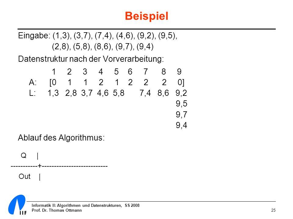 Informatik II: Algorithmen und Datenstrukturen, SS 2008 Prof. Dr. Thomas Ottmann25 Beispiel Eingabe: (1,3), (3,7), (7,4), (4,6), (9,2), (9,5), (2,8),