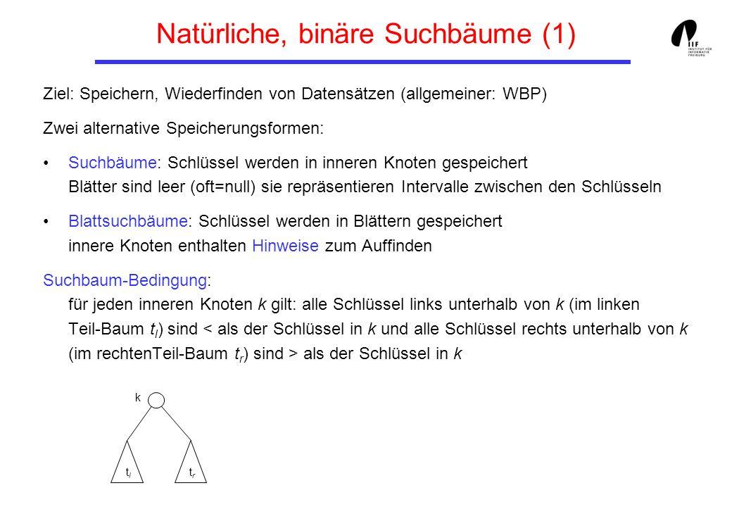 Natürliche, binäre Suchbäume (1) Ziel: Speichern, Wiederfinden von Datensätzen (allgemeiner: WBP) Zwei alternative Speicherungsformen: Suchbäume: Schl