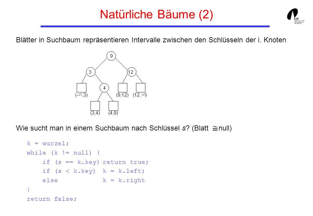 Blätter in Suchbaum repräsentieren Intervalle zwischen den Schlüsseln der i. Knoten Wie sucht man in einem Suchbaum nach Schlüssel s? (Blatt null) k =