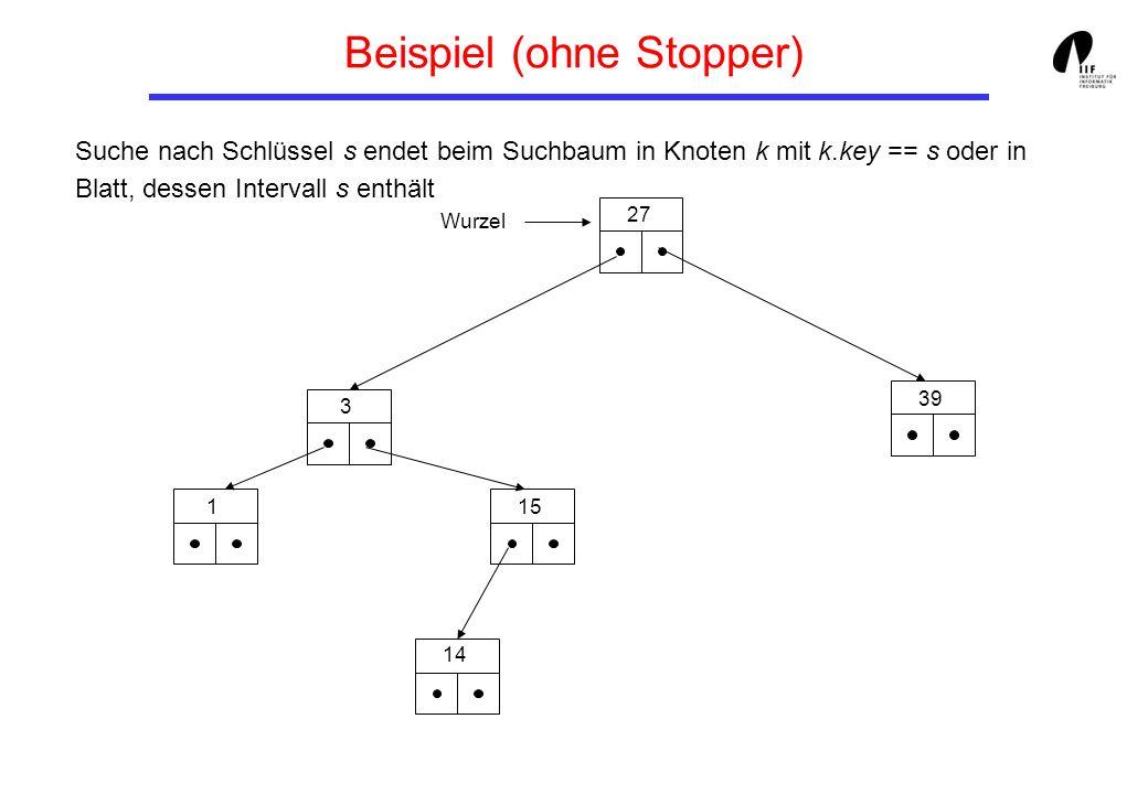 Beispiel (ohne Stopper) Wurzel 27 39 3 15 14 1 Suche nach Schlüssel s endet beim Suchbaum in Knoten k mit k.key == s oder in Blatt, dessen Intervall s