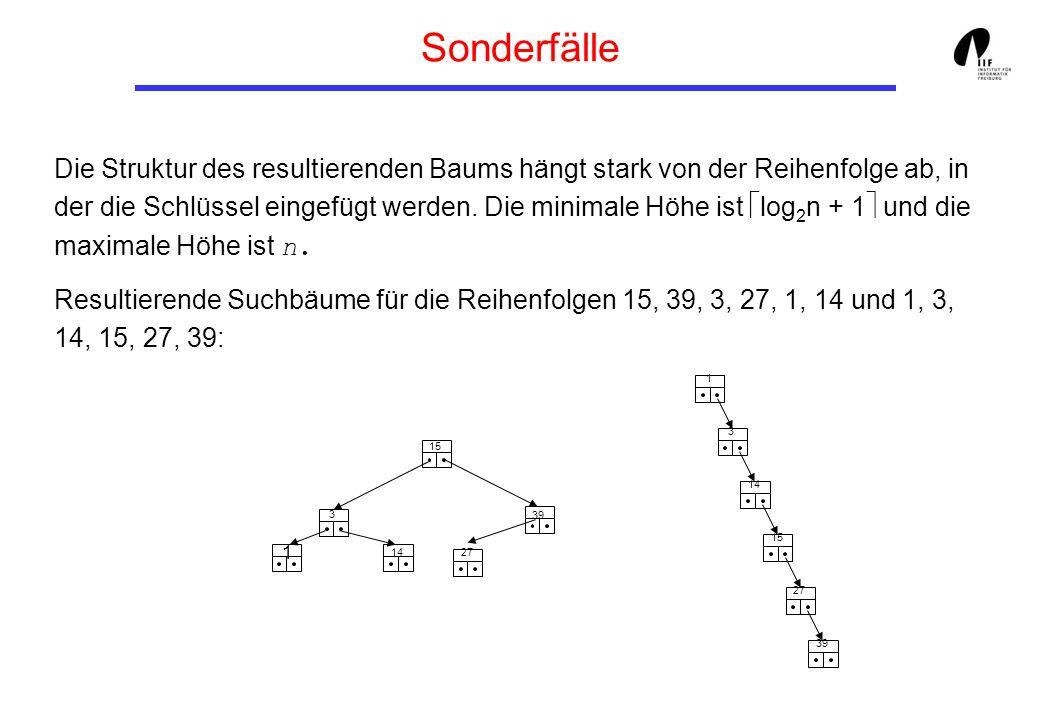 Sonderfälle Die Struktur des resultierenden Baums hängt stark von der Reihenfolge ab, in der die Schlüssel eingefügt werden. Die minimale Höhe ist log
