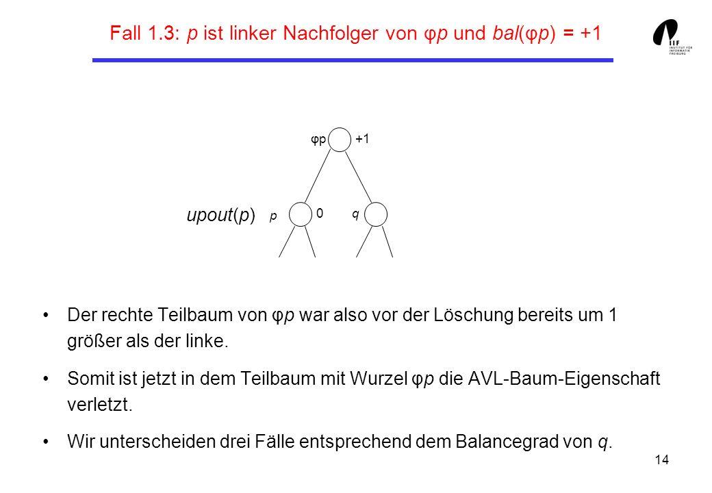 14 Fall 1.3: p ist linker Nachfolger von φp und bal(φp) = +1 Der rechte Teilbaum von φp war also vor der Löschung bereits um 1 größer als der linke. S