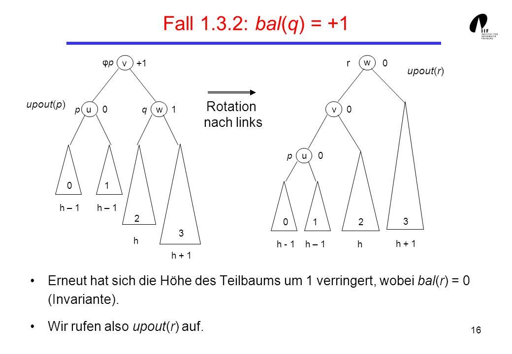 16 Fall 1.3.2: bal(q) = +1 Erneut hat sich die Höhe des Teilbaums um 1 verringert, wobei bal(r) = 0 (Invariante). Wir rufen also upout(r) auf. Rotatio