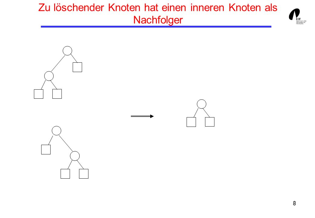 9 Zu löschender Knoten hat genau 2 innere Knoten als Nachfolger Wir gehen zunächst so vor, wie bei Suchbäumen: 1.