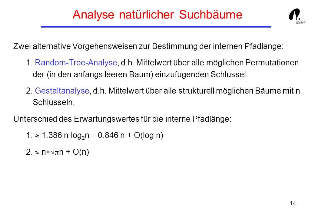 14 Analyse natürlicher Suchbäume Zwei alternative Vorgehensweisen zur Bestimmung der internen Pfadlänge: 1. Random-Tree-Analyse, d.h. Mittelwert über