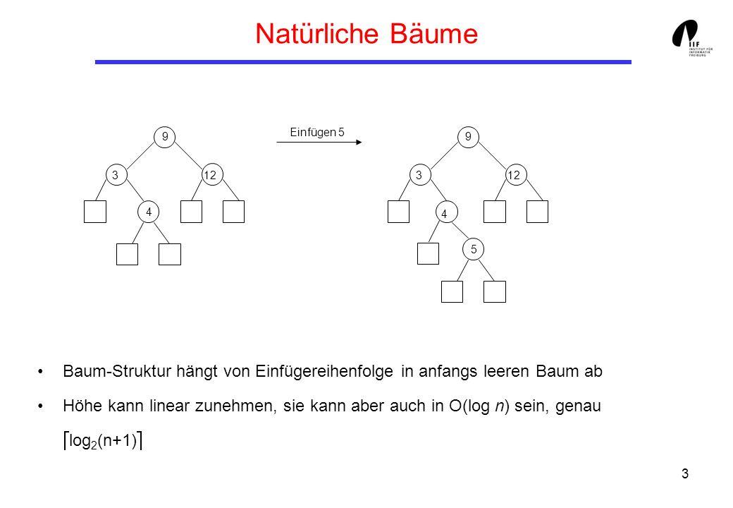 3 Natürliche Bäume Baum-Struktur hängt von Einfügereihenfolge in anfangs leeren Baum ab Höhe kann linear zunehmen, sie kann aber auch in O(log n) sein