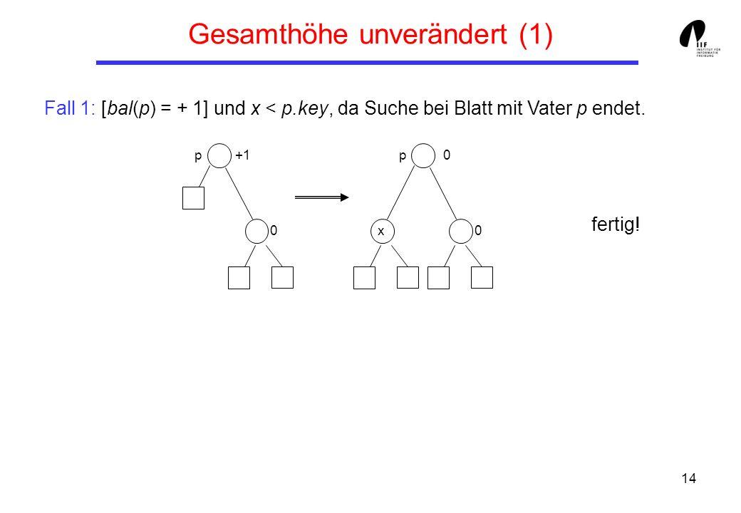 14 Fall 1: [bal(p) = + 1] und x < p.key, da Suche bei Blatt mit Vater p endet. fertig! Gesamthöhe unverändert (1) p 0 +1p 0 0 x