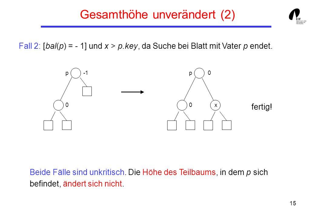15 Fall 2: [bal(p) = - 1] und x > p.key, da Suche bei Blatt mit Vater p endet. fertig! Gesamthöhe unverändert (2) Beide Fälle sind unkritisch. Die Höh