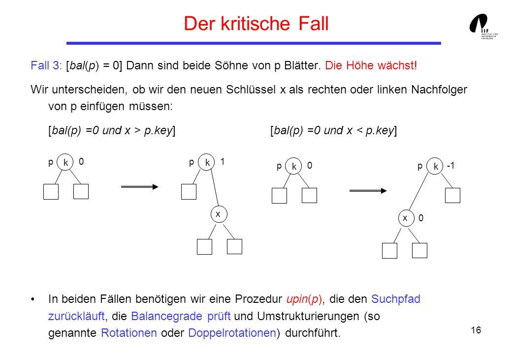 16 Der kritische Fall Fall 3: [bal(p) = 0] Dann sind beide Söhne von p Blätter. Die Höhe wächst! Wir unterscheiden, ob wir den neuen Schlüssel x als r