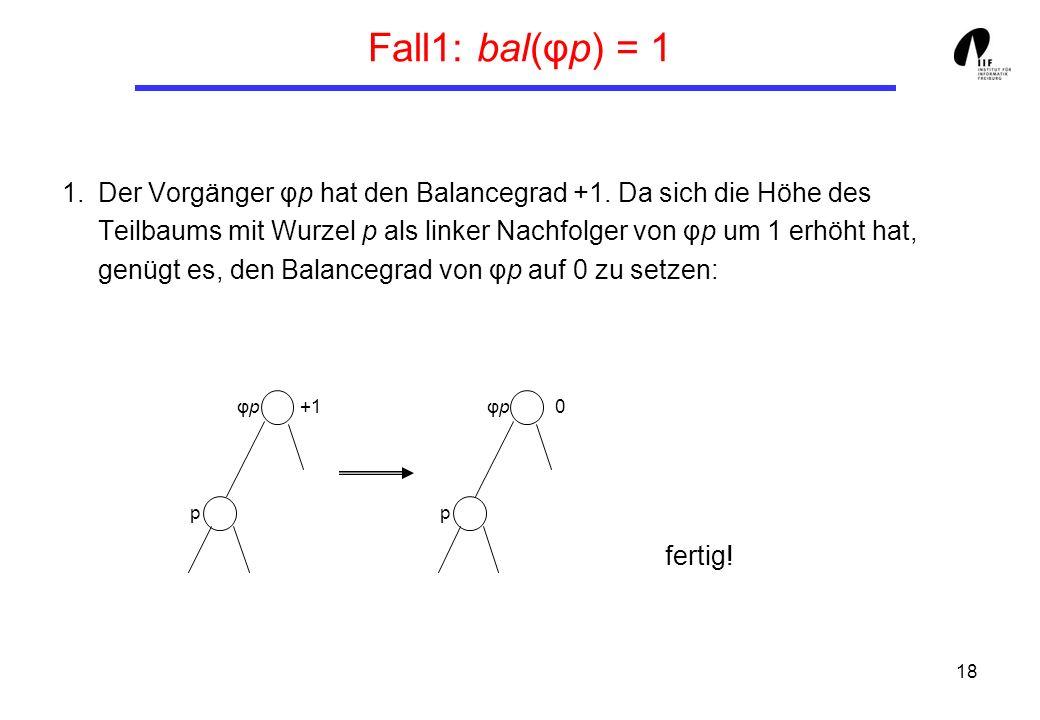 18 Fall1: bal(φp) = 1 1.Der Vorgänger φp hat den Balancegrad +1. Da sich die Höhe des Teilbaums mit Wurzel p als linker Nachfolger von φp um 1 erhöht