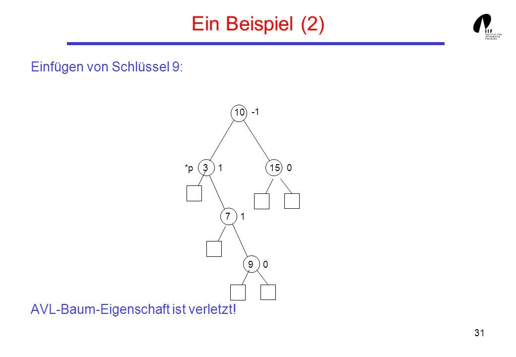 31 Ein Beispiel (2) Einfügen von Schlüssel 9: AVL-Baum-Eigenschaft ist verletzt! 10 3 7 1501 1 *p 9 0