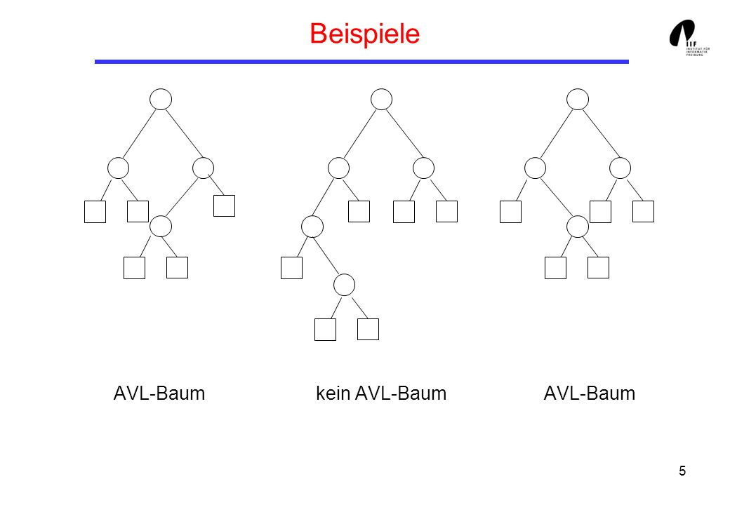 5 Beispiele AVL-Baum kein AVL-Baum AVL-Baum