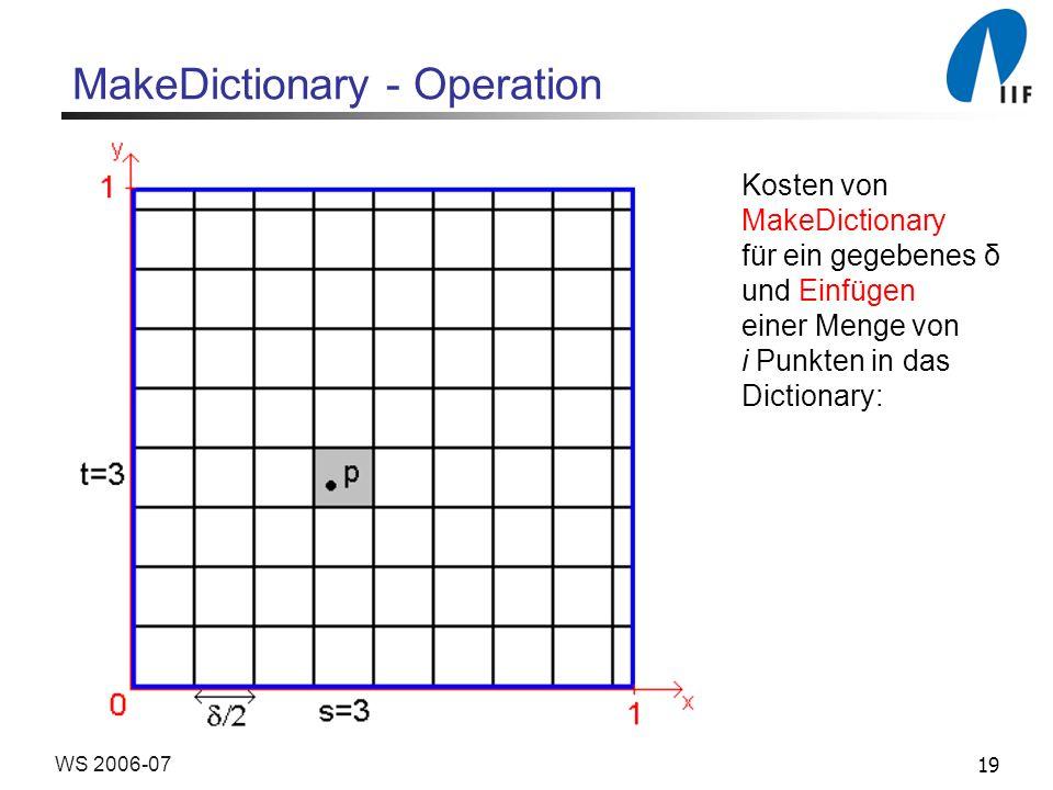 19WS 2006-07 Kosten von MakeDictionary für ein gegebenes δ und Einfügen einer Menge von i Punkten in das Dictionary: MakeDictionary - Operation