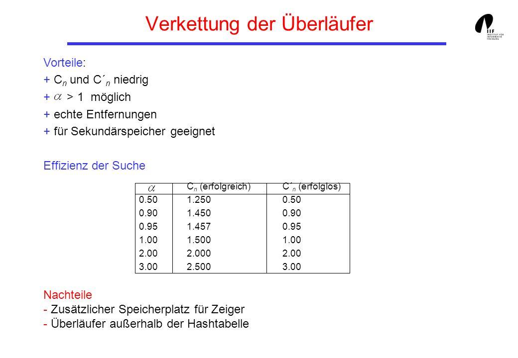 Zusammenfassung Analyse des Offenen Hashing: worst case: h(s) liefert immer den gleichen Wert, alle Datensätze sind in einer Liste.