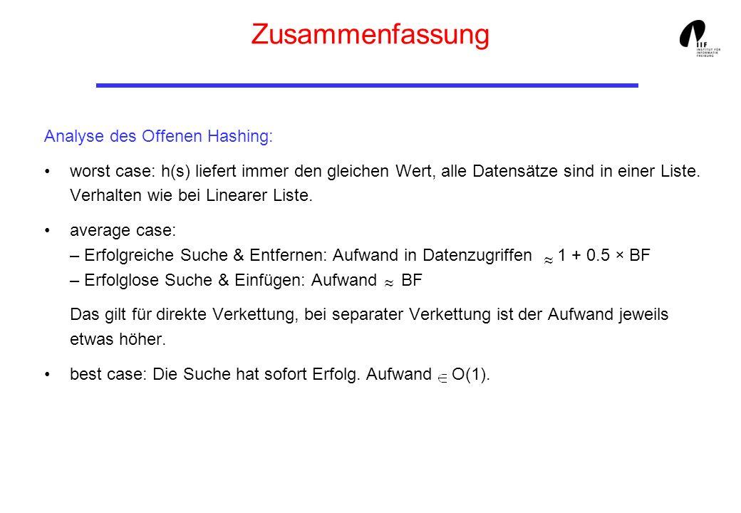 Zusammenfassung Analyse des Offenen Hashing: worst case: h(s) liefert immer den gleichen Wert, alle Datensätze sind in einer Liste. Verhalten wie bei