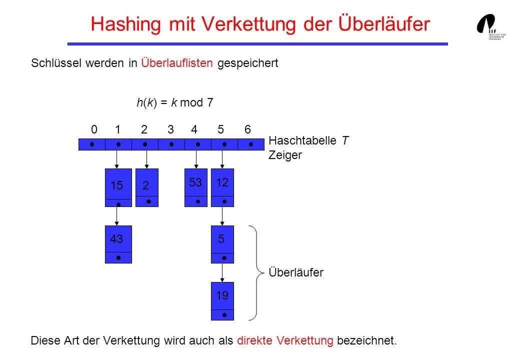 Verkettung der Überläufer Suchen nach Schlüssel k - Berechne h(k) und Überlaufliste T[h(k)] - Suche nach k in der Überlaufliste Einfügen eines Schlüssels k - Suchen nach k (erfolglos) - Einfügen in die Überlaufliste Entfernen eines Schlüssels k - Suchen nach k (erfolgreich) - Entfernen aus Überlaufliste Reine Listenoperationen