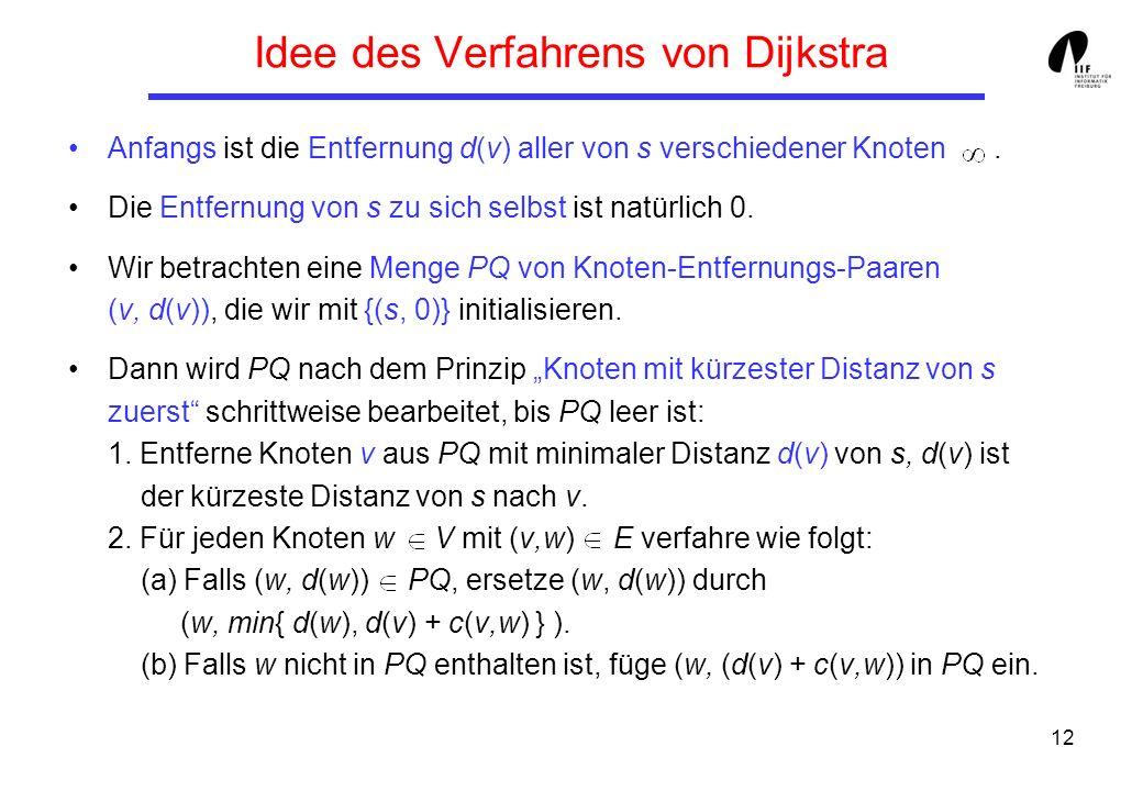 12 Idee des Verfahrens von Dijkstra Anfangs ist die Entfernung d(v) aller von s verschiedener Knoten.