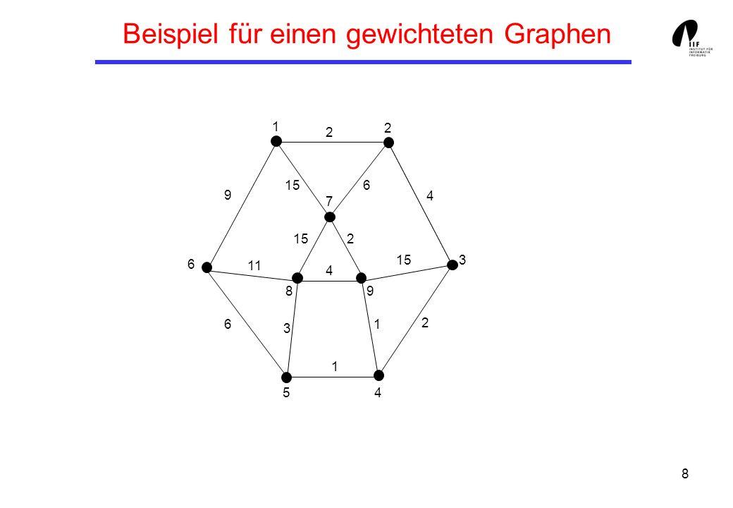 8 Beispiel für einen gewichteten Graphen 1 3 8 6 7 5 9 4 2 9 6 11 3 4 1 1 2 15 4 2 2 6