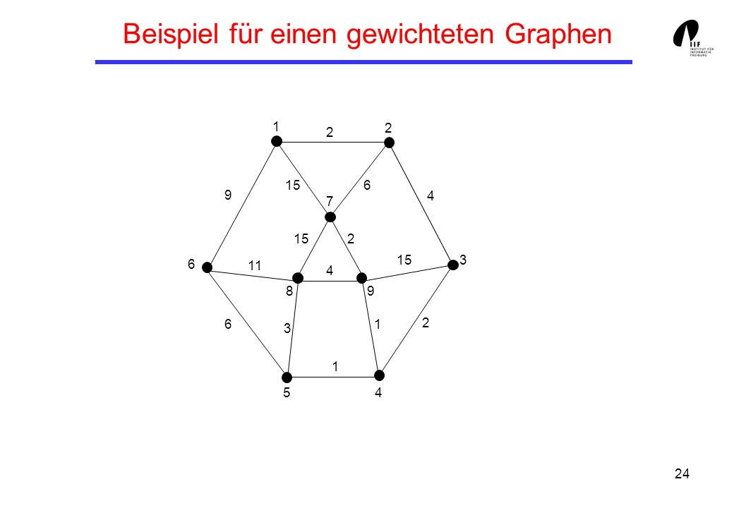 24 Beispiel für einen gewichteten Graphen 1 3 8 6 7 5 9 4 2 9 6 11 3 4 1 1 2 15 4 2 2 6