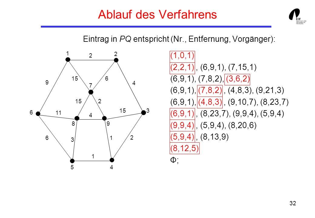 32 Ablauf des Verfahrens Eintrag in PQ entspricht (Nr., Entfernung, Vorgänger): (1,0,1) (2,2,1), (6,9,1), (7,15,1) (6,9,1), (7,8,2), (3,6,2) (6,9,1), (7,8,2), (4,8,3), (9,21,3) (6,9,1), (4,8,3), (9,10,7), (8,23,7) (6,9,1), (8,23,7), (9,9,4), (5,9,4) (9,9,4), (5,9,4), (8,20,6) (5,9,4), (8,13,9) (8,12,5) Ф; 1 3 8 6 7 5 9 4 2 9 6 11 3 4 1 1 2 15 4 2 2 6