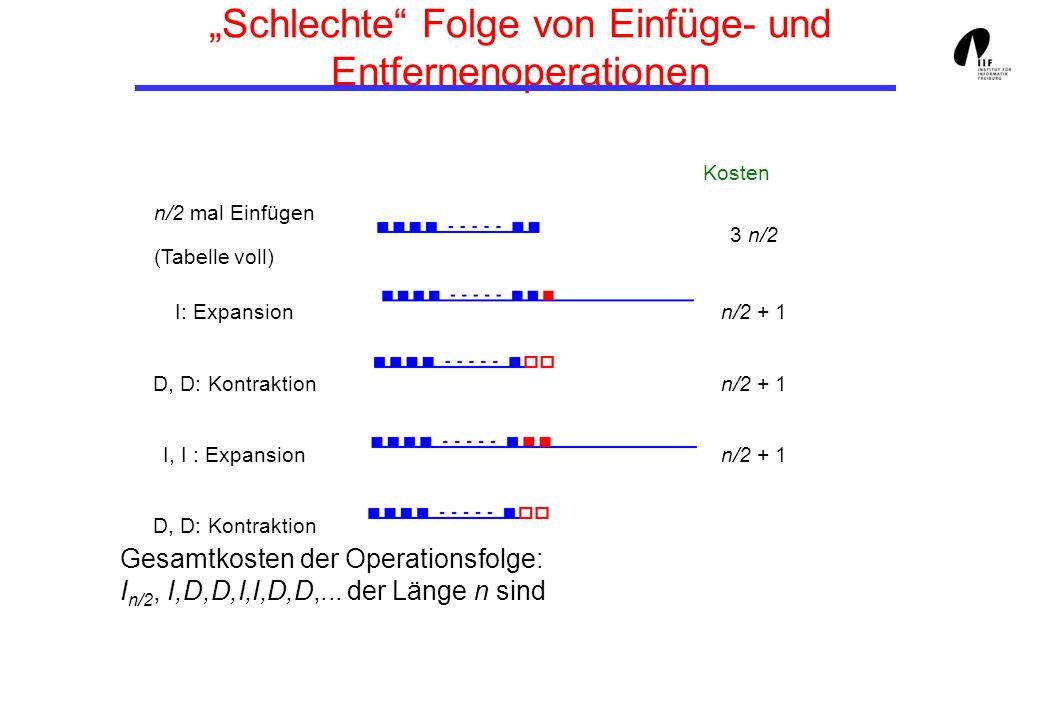 Schlechte Folge von Einfüge- und Entfernenoperationen Kosten n/2 mal Einfügen (Tabelle voll) 3 n/2 I: Expansionn/2 + 1 D, D: Kontraktionn/2 + 1 I, I : Expansionn/2 + 1 D, D: Kontraktion Gesamtkosten der Operationsfolge: I n/2, I,D,D,I,I,D,D,...