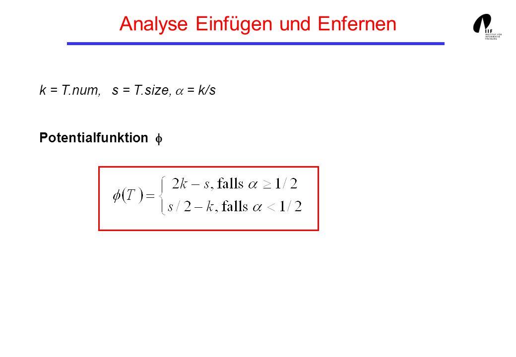 Analyse Einfügen und Enfernen k = T.num, s = T.size, = k/s Potentialfunktion