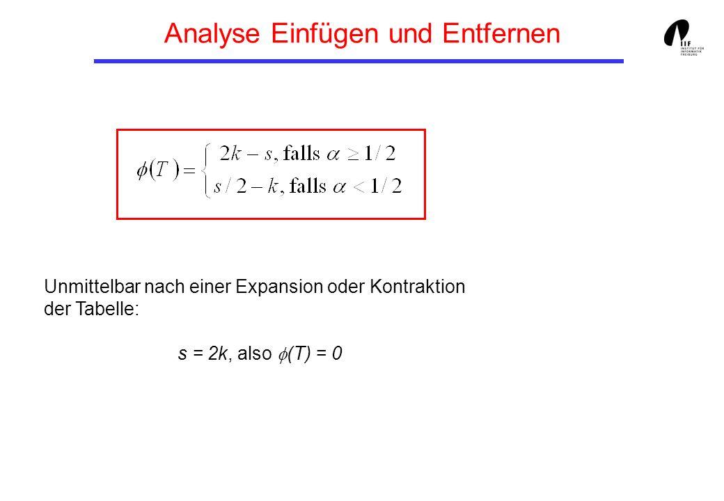 Analyse Einfügen und Entfernen Unmittelbar nach einer Expansion oder Kontraktion der Tabelle: s = 2k, also (T) = 0