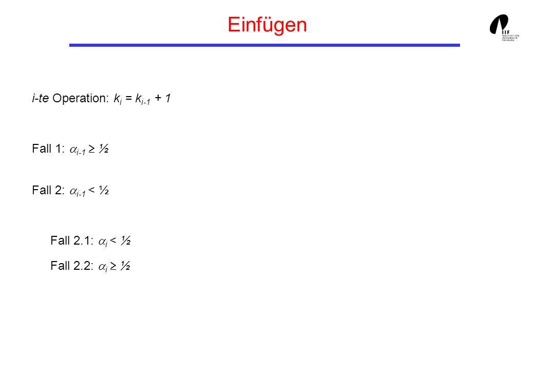 Einfügen i-te Operation: k i = k i-1 + 1 Fall 1: i-1 ½ Fall 2: i-1 < ½ Fall 2.1: i < ½ Fall 2.2: i ½