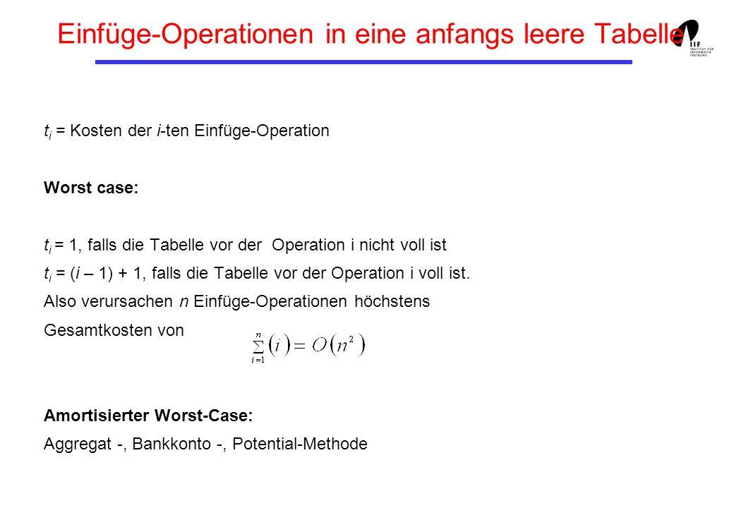 Einfüge-Operationen in eine anfangs leere Tabelle t i = Kosten der i-ten Einfüge-Operation Worst case: t i = 1, falls die Tabelle vor der Operation i nicht voll ist t i = (i – 1) + 1, falls die Tabelle vor der Operation i voll ist.