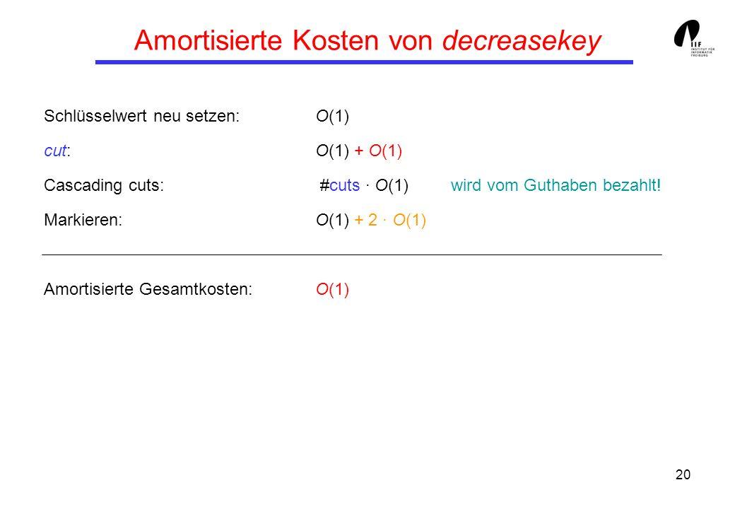 20 Amortisierte Kosten von decreasekey Schlüsselwert neu setzen:O(1) cut:O(1) + O(1) Cascading cuts: #cuts · O(1)wird vom Guthaben bezahlt.
