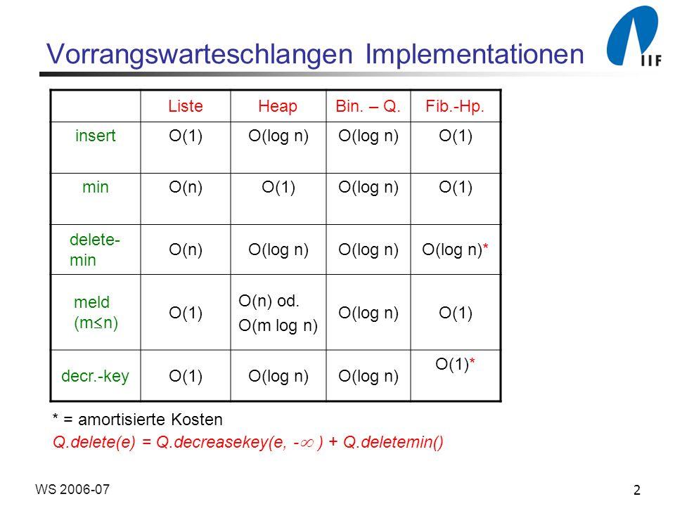 2WS 2006-07 Vorrangswarteschlangen Implementationen ListeHeapBin. – Q.Fib.-Hp. insertO(1)O(log n) O(1) minO(n)O(1)O(log n)O(1) delete- min O(n)O(log n
