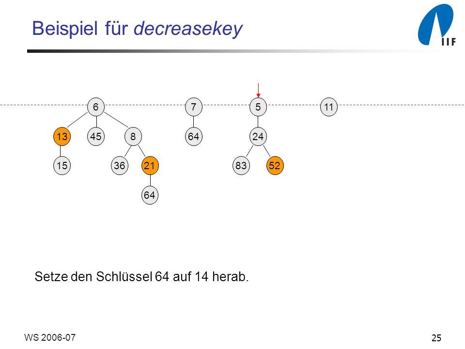 25WS 2006-07 Beispiel für decreasekey 65 13458 3621 24 158352 117 64 Setze den Schlüssel 64 auf 14 herab.