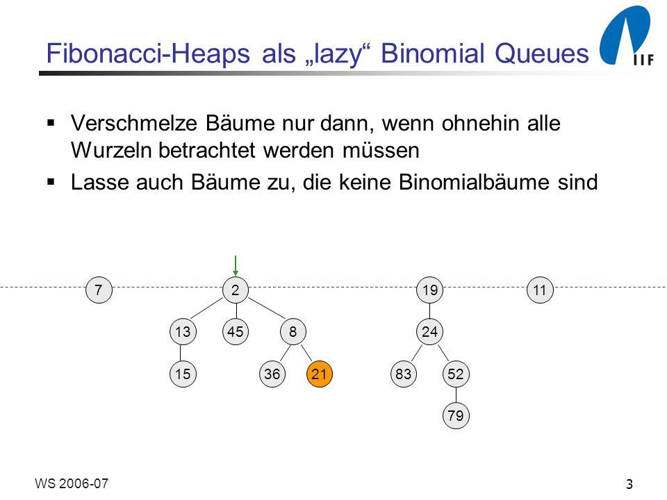 3WS 2006-07 Fibonacci-Heaps als lazy Binomial Queues Verschmelze Bäume nur dann, wenn ohnehin alle Wurzeln betrachtet werden müssen Lasse auch Bäume z
