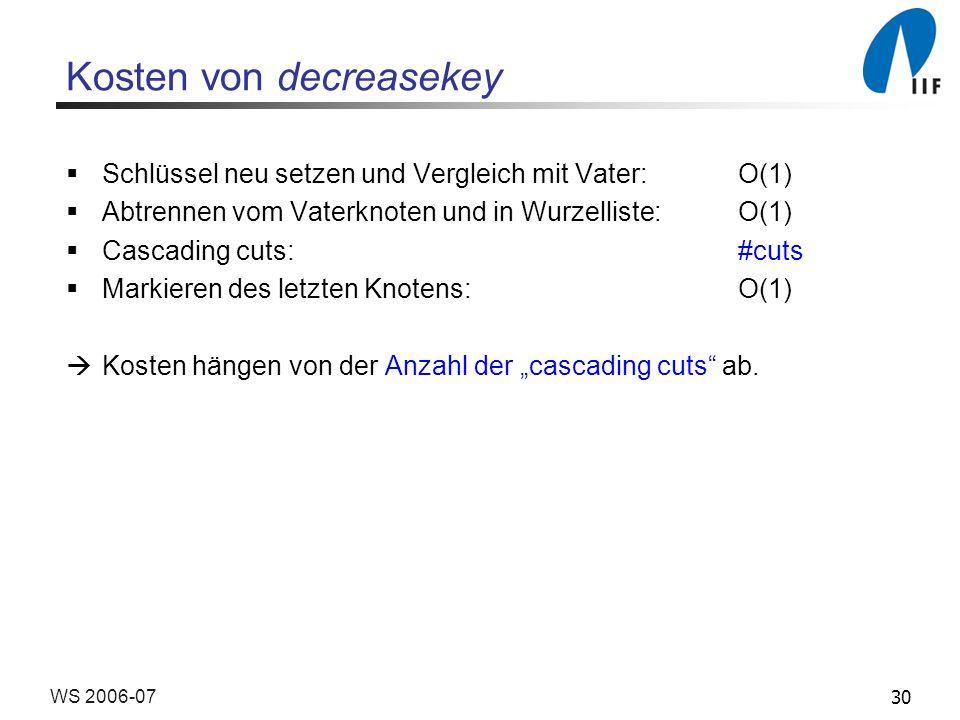 30WS 2006-07 Kosten von decreasekey Schlüssel neu setzen und Vergleich mit Vater: O(1) Abtrennen vom Vaterknoten und in Wurzelliste:O(1) Cascading cut
