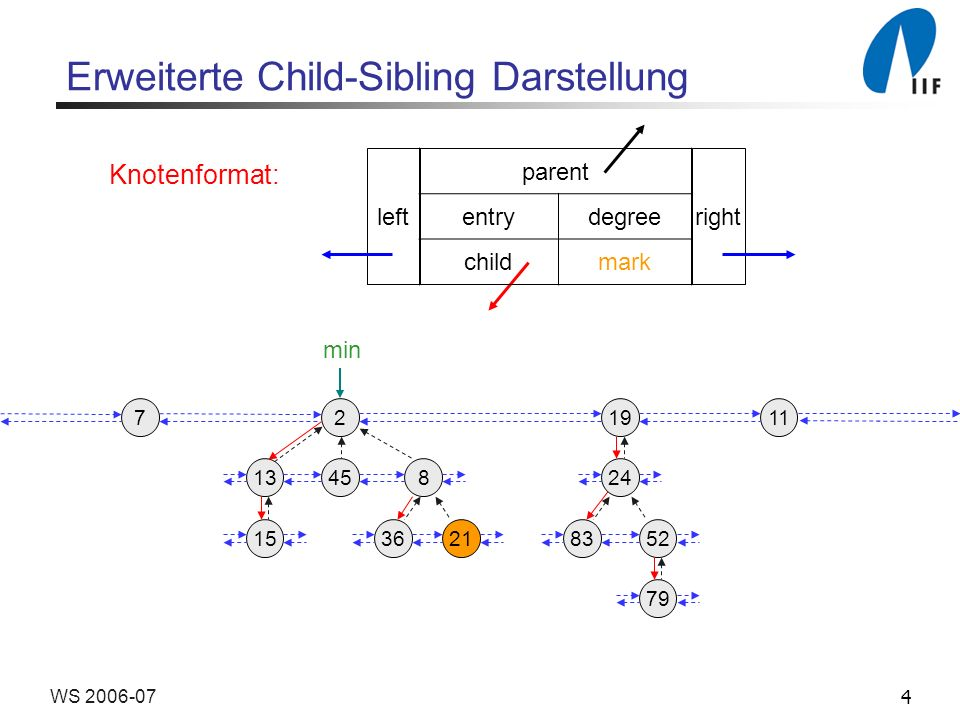 4WS 2006-07 Erweiterte Child-Sibling Darstellung Knotenformat: parent entrydegree childmark leftright 219 13458 3621 24 158352 79 117 min