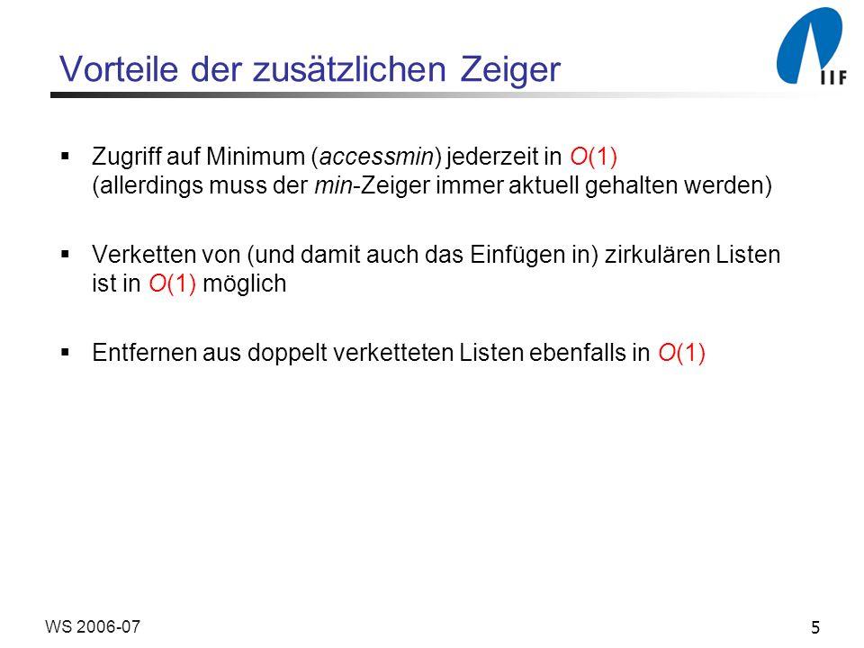 5WS 2006-07 Vorteile der zusätzlichen Zeiger Zugriff auf Minimum (accessmin) jederzeit in O(1) (allerdings muss der min-Zeiger immer aktuell gehalten