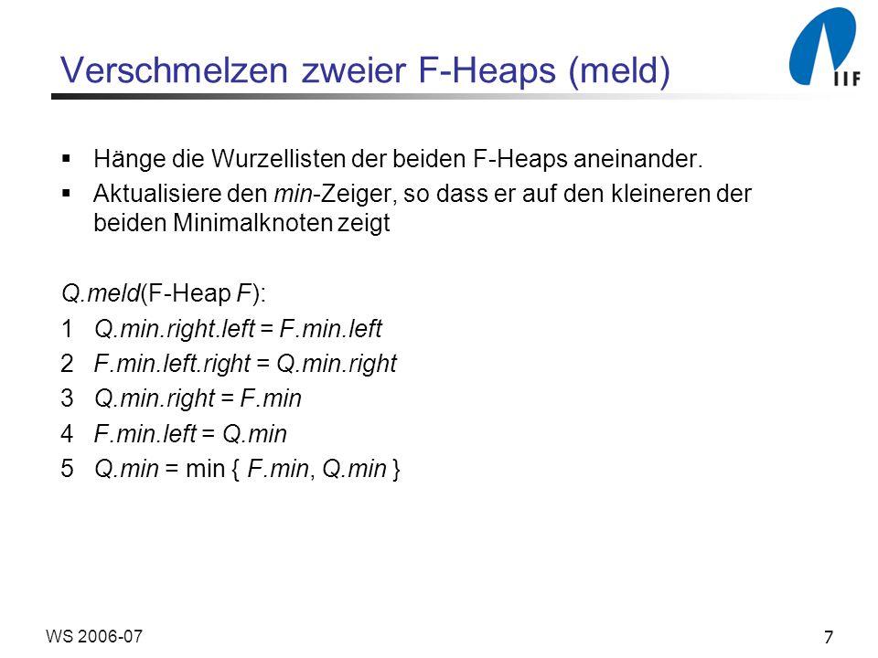 8WS 2006-07 Fibonacci-Heaps: Operationen Q.initialize: Q.root = null Q.insert(e): F = new F-Heap(e) Q.meld(F) Zeit = O(1)